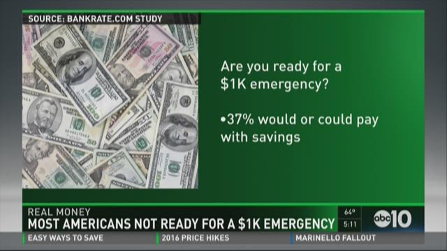 Most Americans not ready for a $1k emergency.