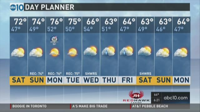 Weather: February 12, 2016