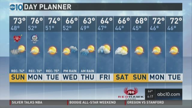 P.M. Weather: February 13, 2016
