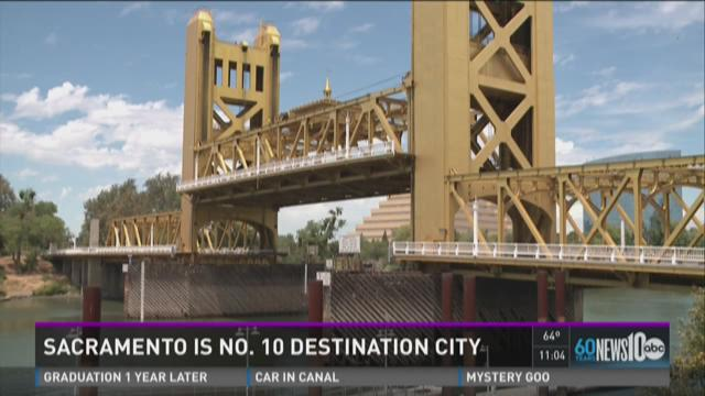 Survey: Sacramento is country's 10th destination city