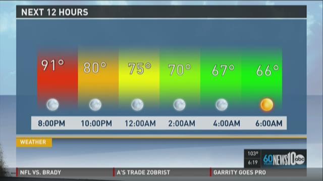Sacramento area evening weather forecast update: Tuesday, July 28, 2015