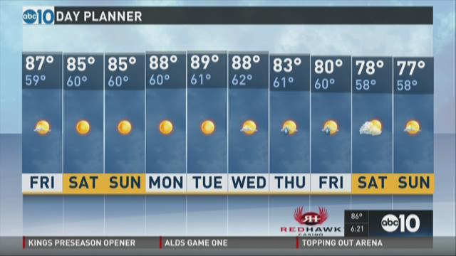 P.M. Weather: October 8, 2015