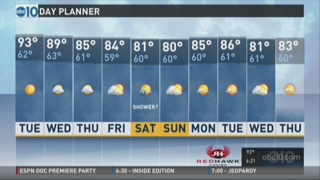 Sacramento PM weather: Oct. 12, 2015