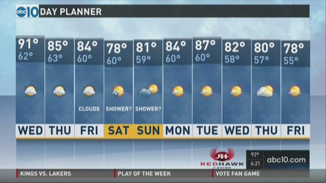 Sacramento PM weather: Oct. 13, 2015